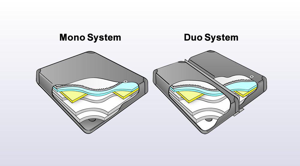 wasserbett mono duo system